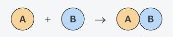 Combination reaction