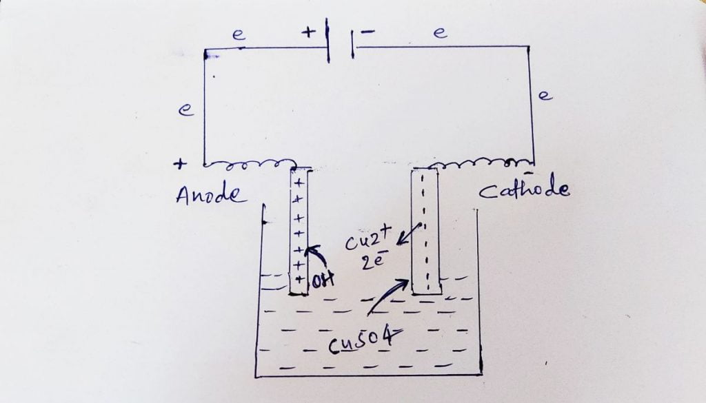 cuso4, electrolysis of copper sulfate