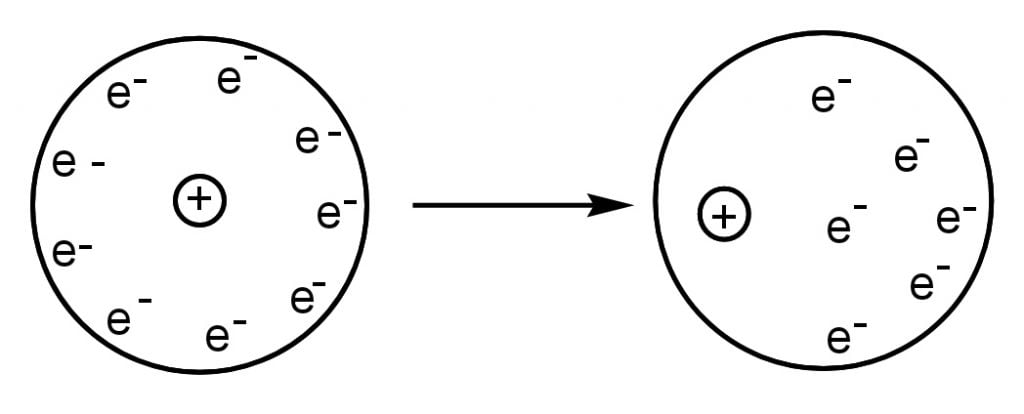 Temporary dipole formation