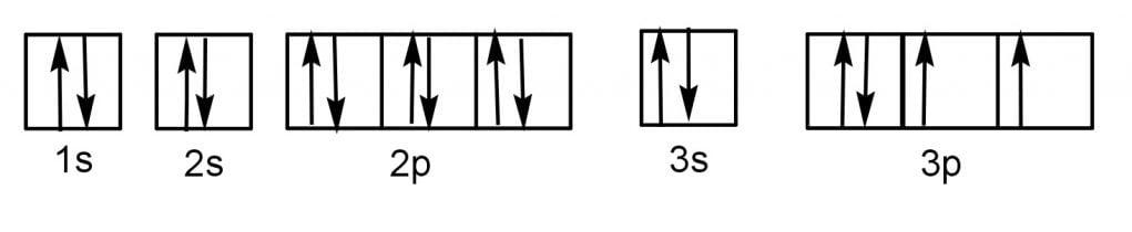 electron configuration of sulfur