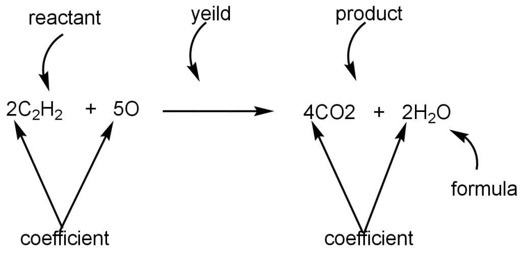 Balanced chemical equation