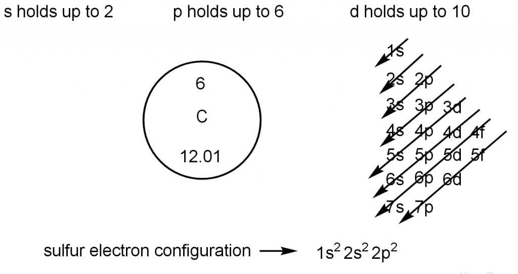 electron configuration for carbon atom