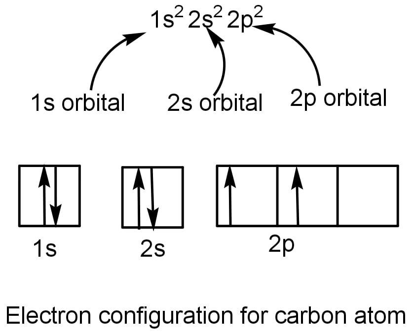 orbital digram of carbon atom